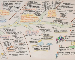 Visual roadmap with conference insights and discoveries