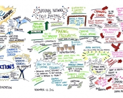 Rich visual of discussion on arts networking