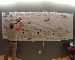Leadership consulting retreat large visual map